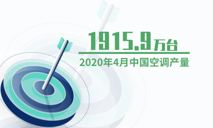 家电行业数据分析:2020年4月中国空调产量为1915.9万台