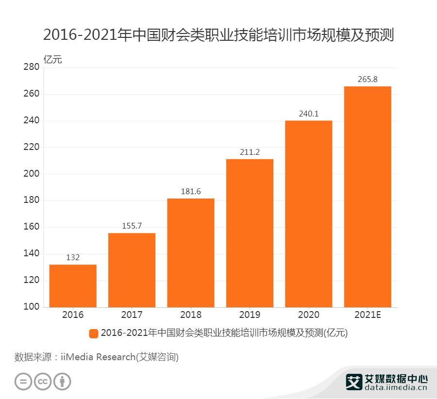 2016-2021年中国财会类职业技能培训市场规模及预测