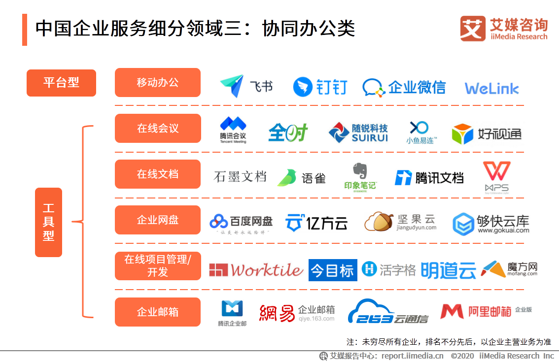 中国企业服务细分领域三:协同办公类