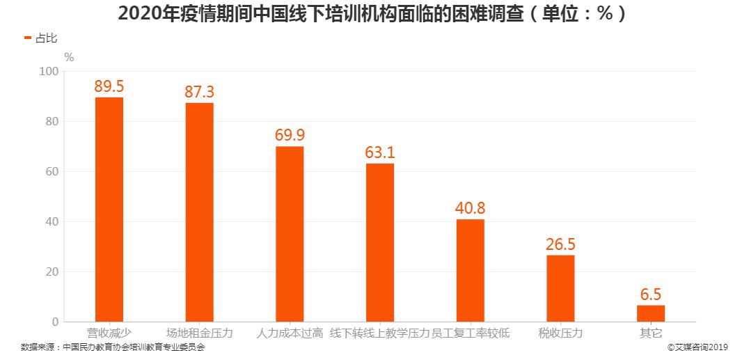 2020年疫情期间中国线下培训机构面临的困难调查