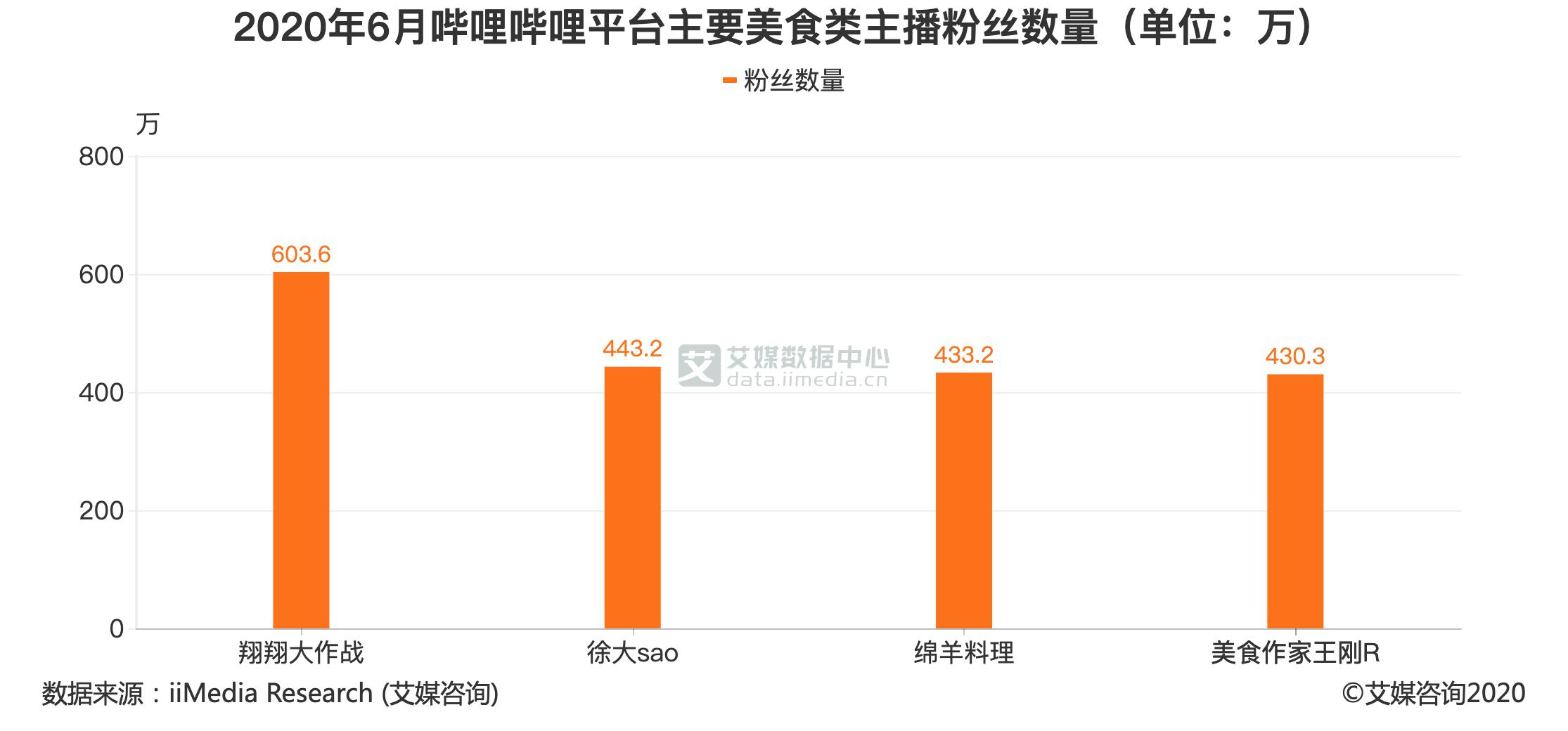 2020年6月哔哩哔哩平台主要美食类主播粉丝数量(单位:万)