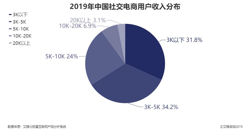 2019年中国社交电商用户收入分布
