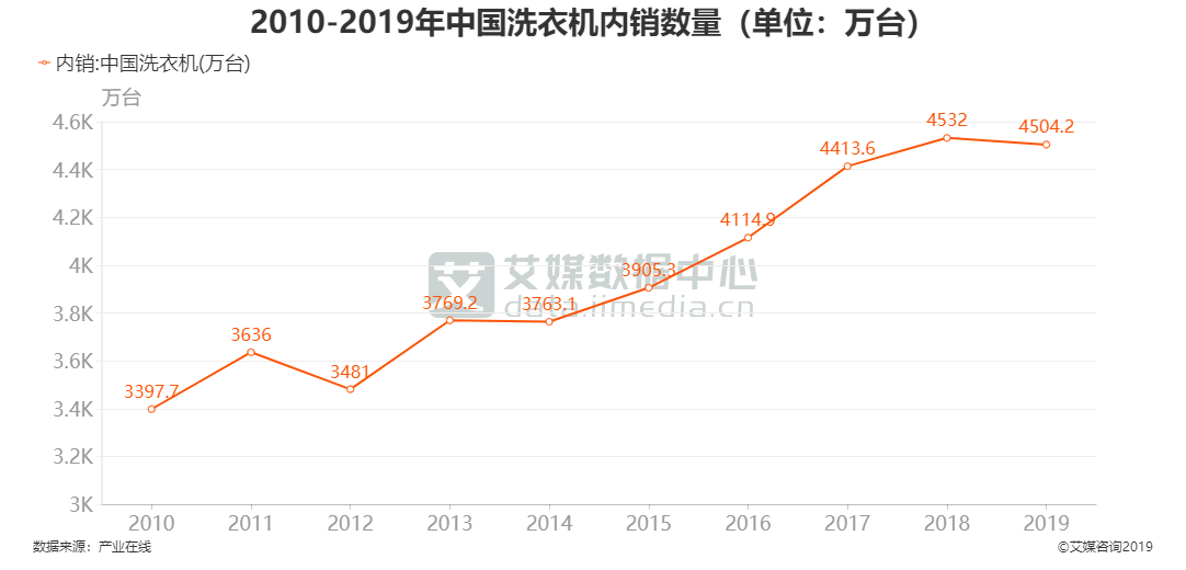 2010-2019年中国洗衣机内销数量(单位:万台)