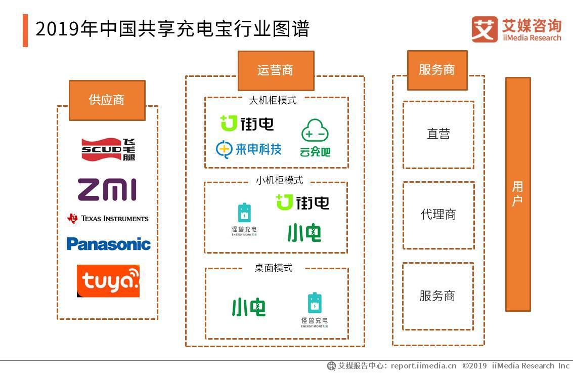 2019年中国共享充电宝行业图谱