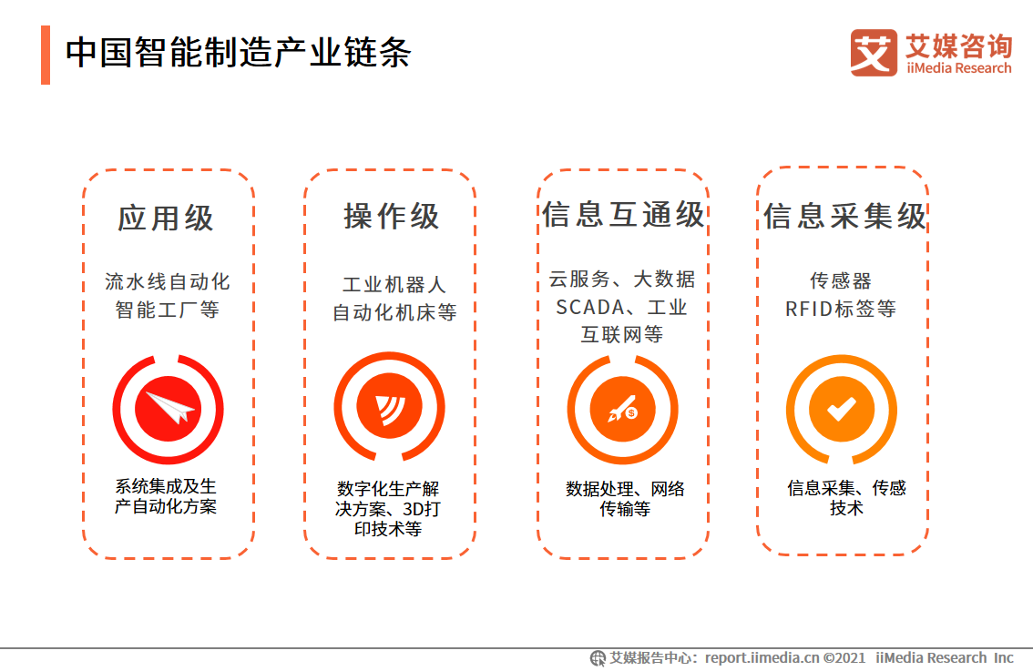 中国智能制造产业链条