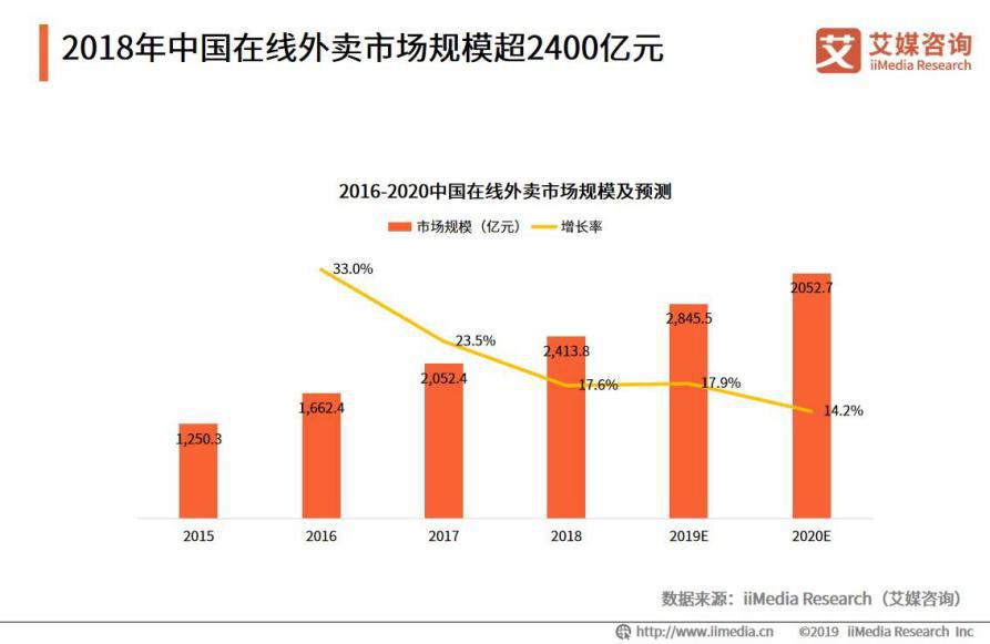 2019年中国在线外卖市场规模突破2845.5亿元大关
