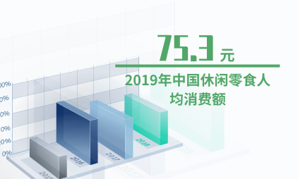休闲食品行业数据分析:2019年中国休闲零食人均消费额为75.3元