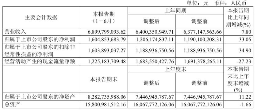 山西汾酒(600809):净利同比大涨33% ,今年以来股价涨幅超100%
