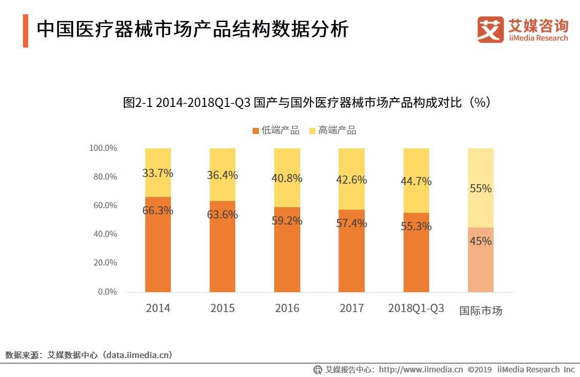 中国医疗器械市场产品结构数据分析