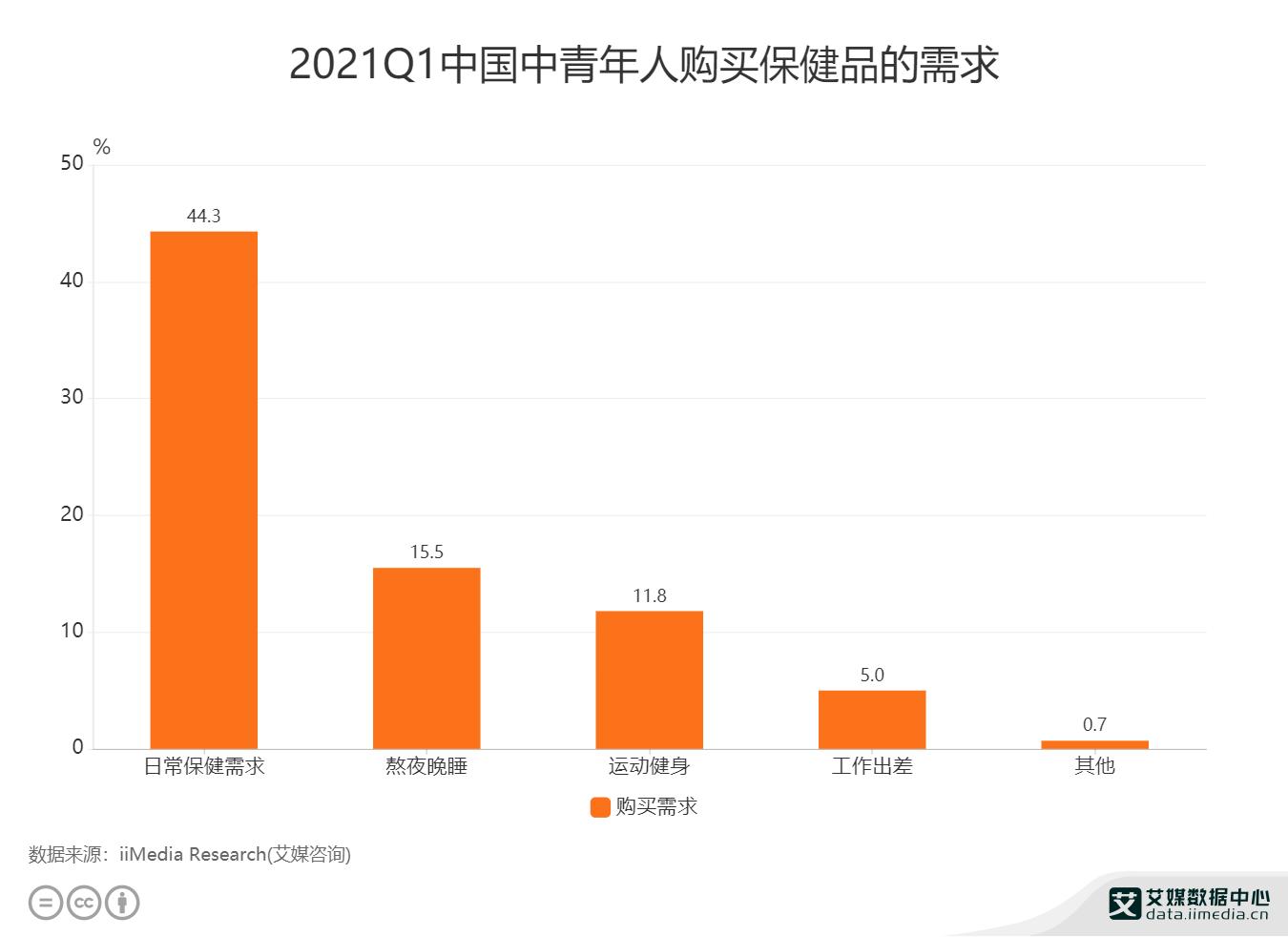 2021Q1中国中青年人购买保健品的需求