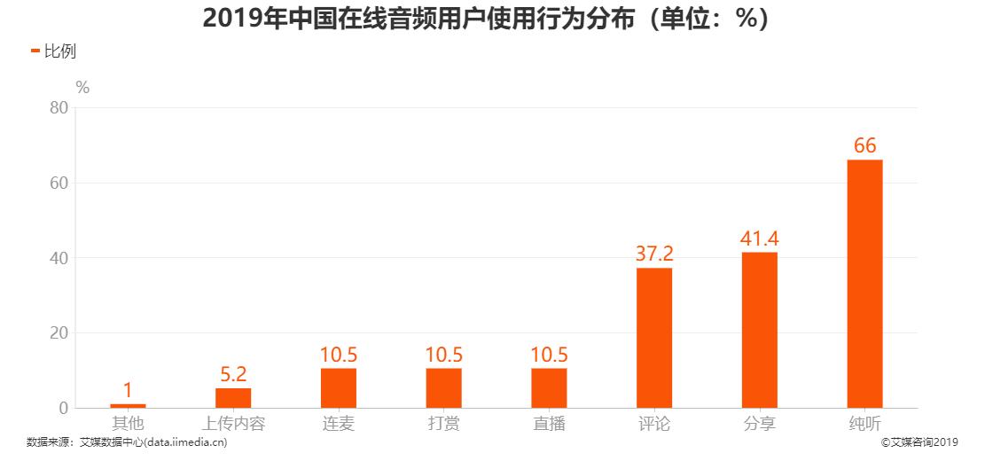 2019年中国在线音频用户使用行为分布情况
