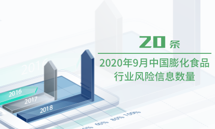 食品行业数据分析:2020年9月中国膨化食品行业风险信息数量为20条