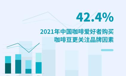 咖啡行业数据分析:2021年中国42.4%咖啡爱好者购买咖啡豆更关注品牌因素
