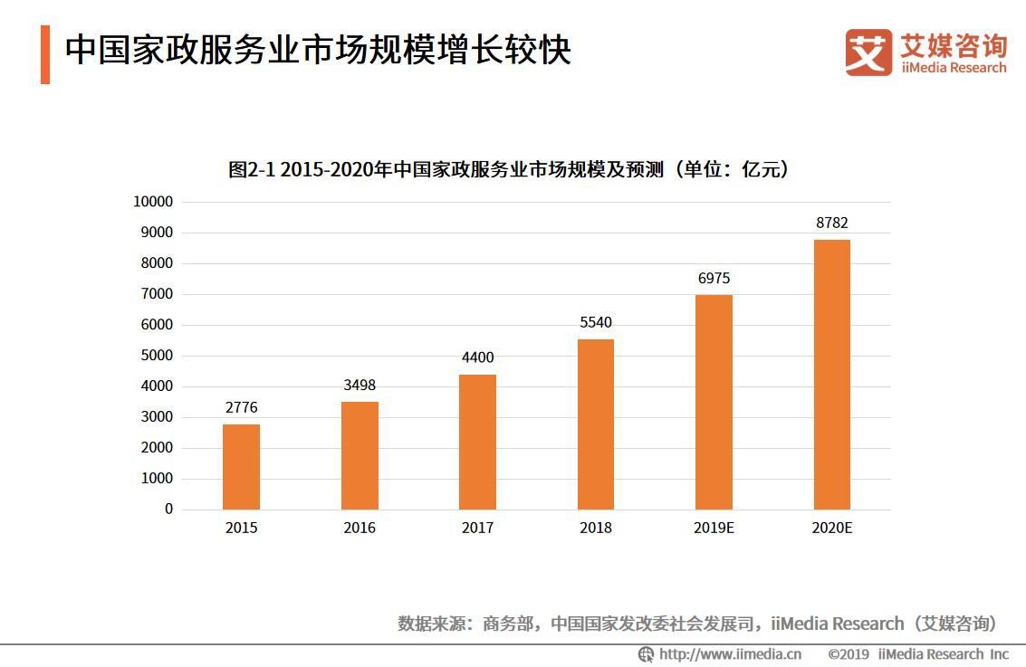 2015-2020年中国家政服务业市场规模及预测