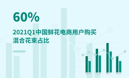 鲜花电商行业数据分析:2021Q1中国60%的鲜花电商用户购买混合花束