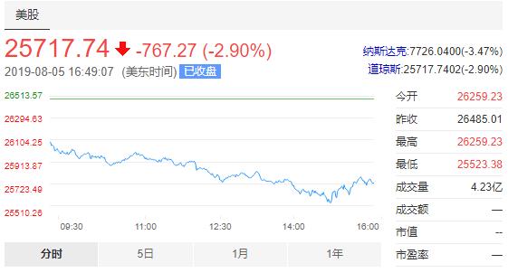 4天蒸发17万亿!美股全线暴跌,道指下挫767点,标普500创年内最大跌幅