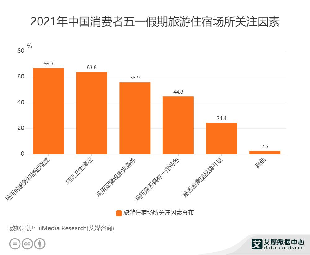 2021年中国消费者五一假期旅游住宿场所关注因素