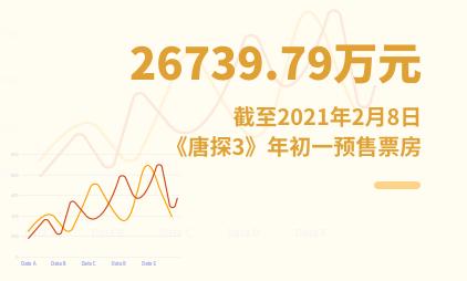 电影行业数据分析:截至2021年2月8日《唐探3》年初一预售票房为26739.79万元