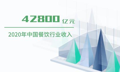 餐饮行业数据分析:2020年中国餐饮行业收入为42800亿元