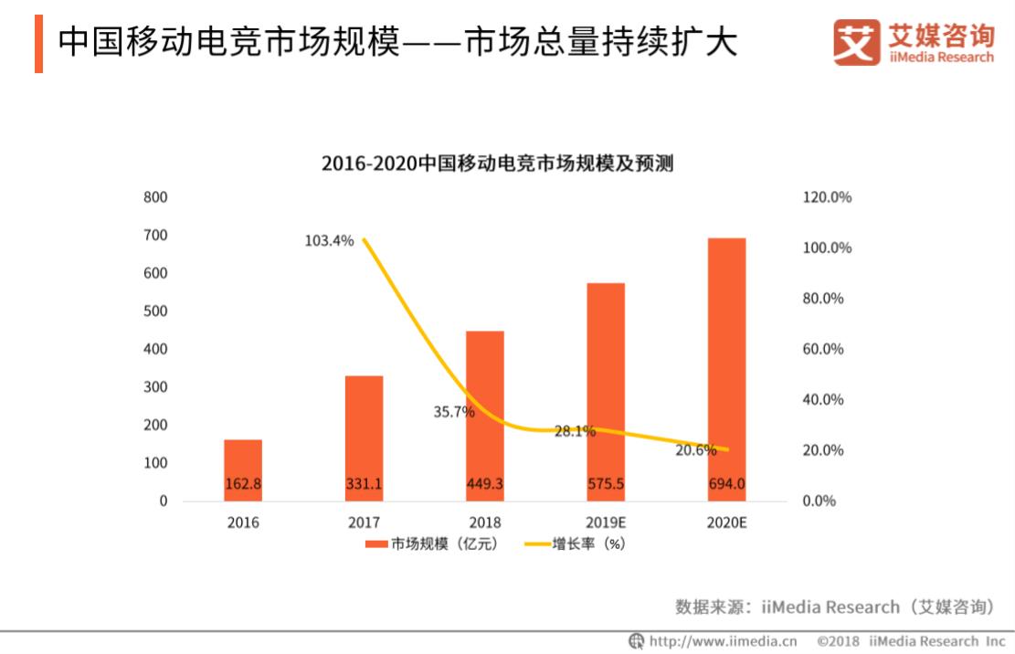 腾讯将与海南省共建腾讯生态村电竞产业基地,2019中国移动电竞发展前景分析