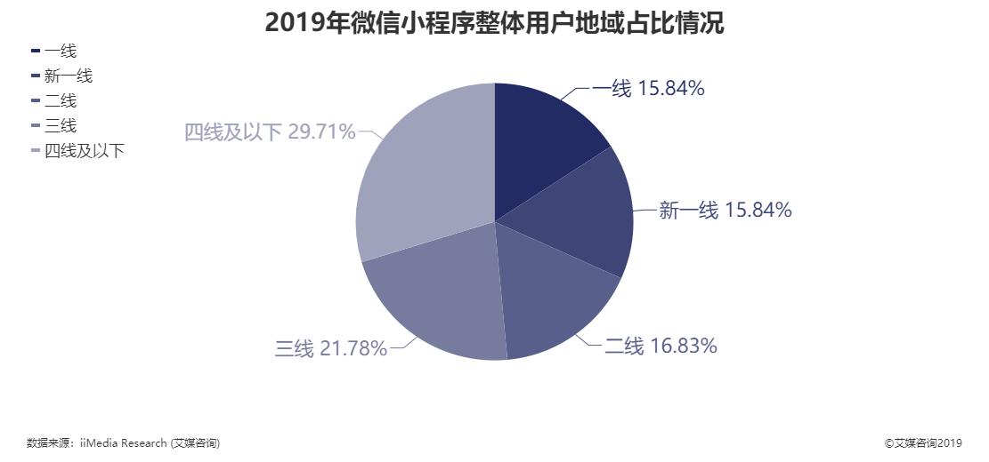 2019年微信小程序整体用户地域占比情况