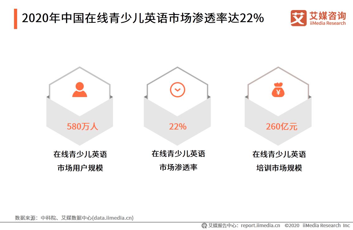 2020年中国在线青少儿英语市场渗透率达22%