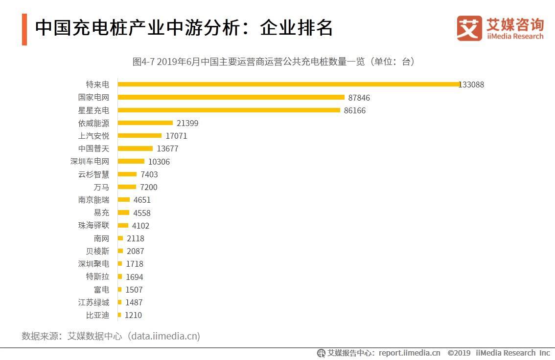 中国充电桩产业中游分析:企业排名
