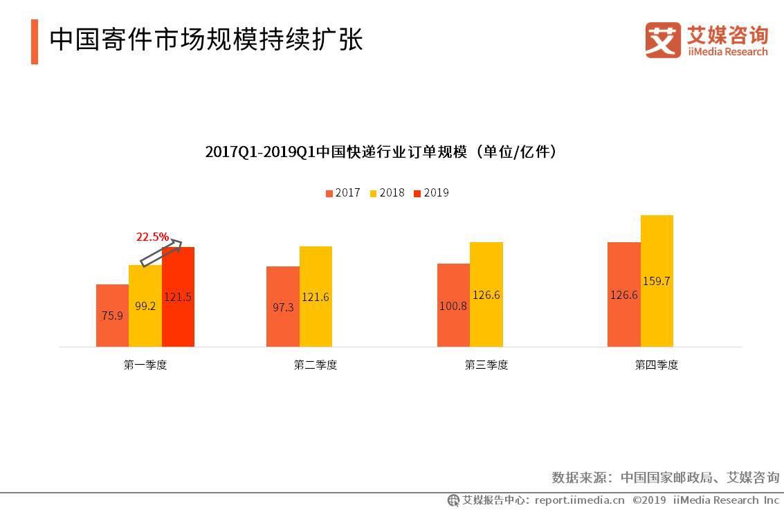 中国寄件市场规模持续扩张