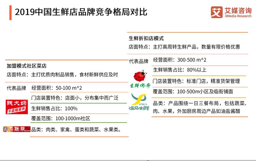 2019中国生鲜店品牌竞争格局对比
