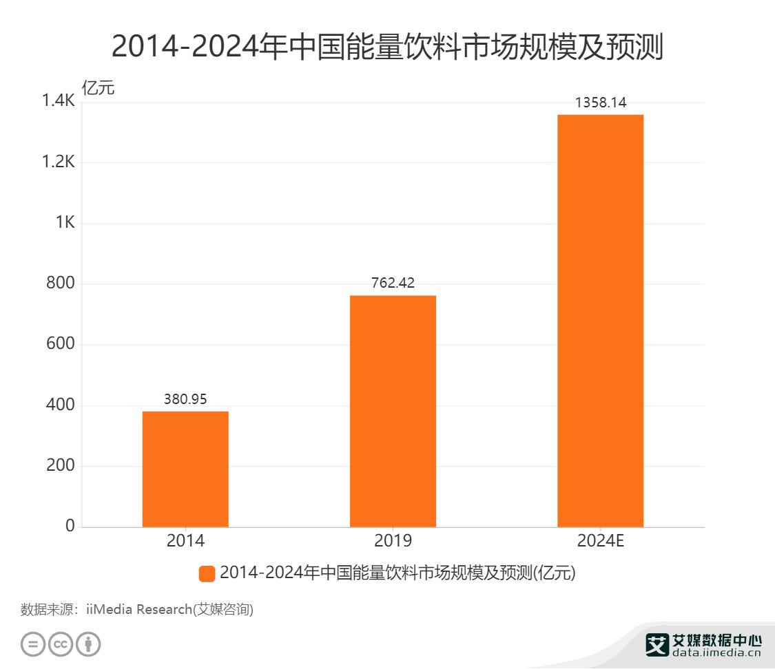 2014-2024年中国能量饮料市场规模及预测