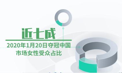 电影行业数据分析:2020年1月20日夺冠中国市场女性受众占比近七成