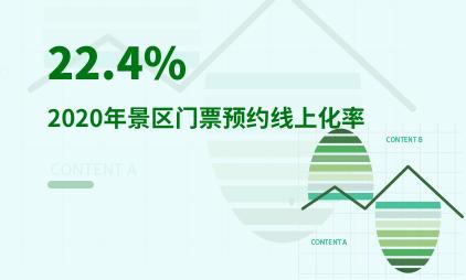 旅游行业数据分析:2020年景区门票预约线上化率仅为22.4%