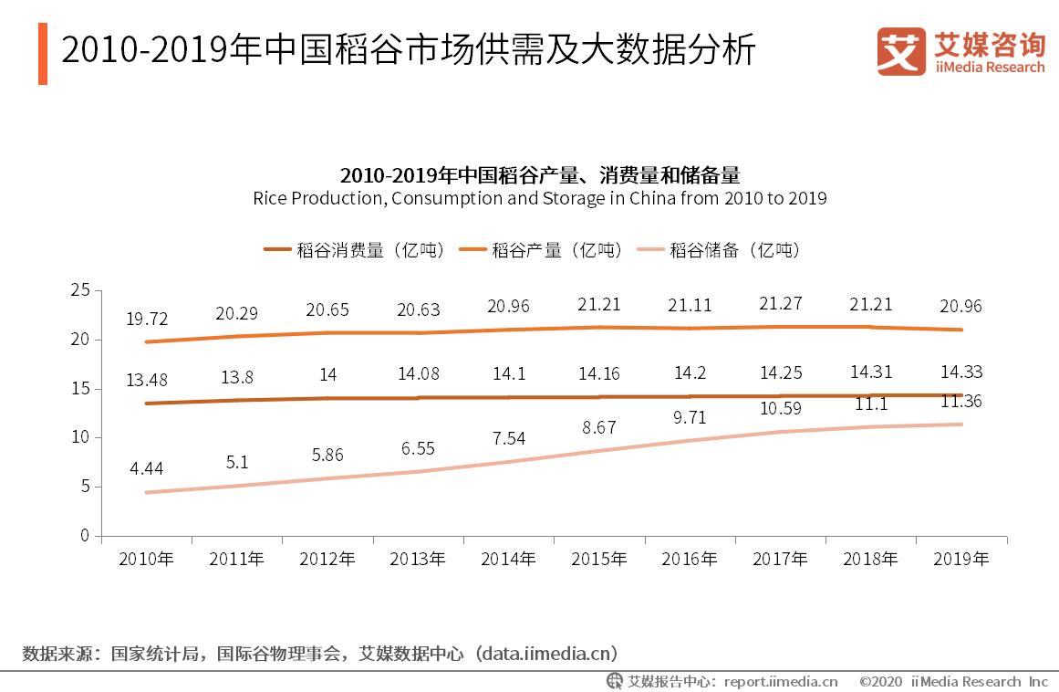 2010-2019年中国稻谷市场供需及大数据分析