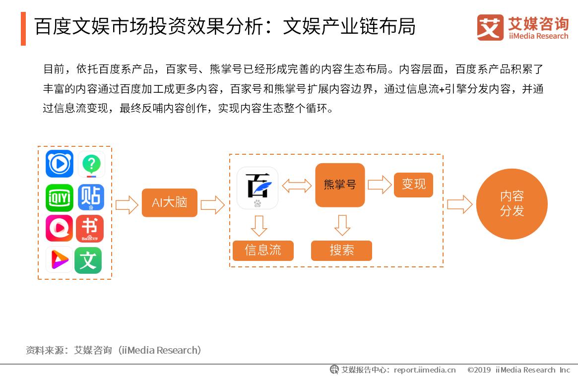 百度文娱市场投资效果分析:文娱产业链布局