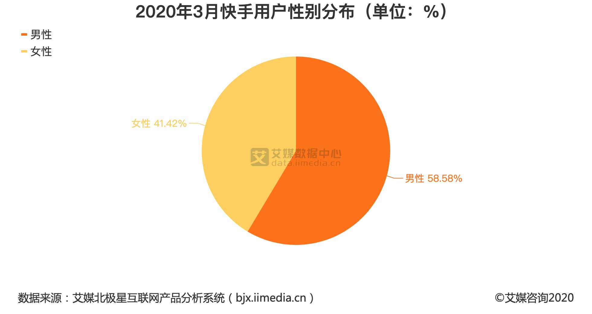 2020年3月快手用户性别分布(单位:%)