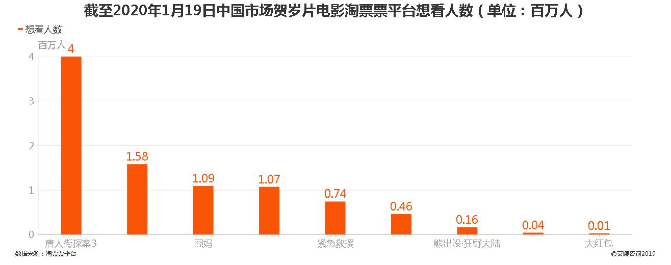 截至2020年1月19日中国市场贺岁片电影淘票票平台想看人数