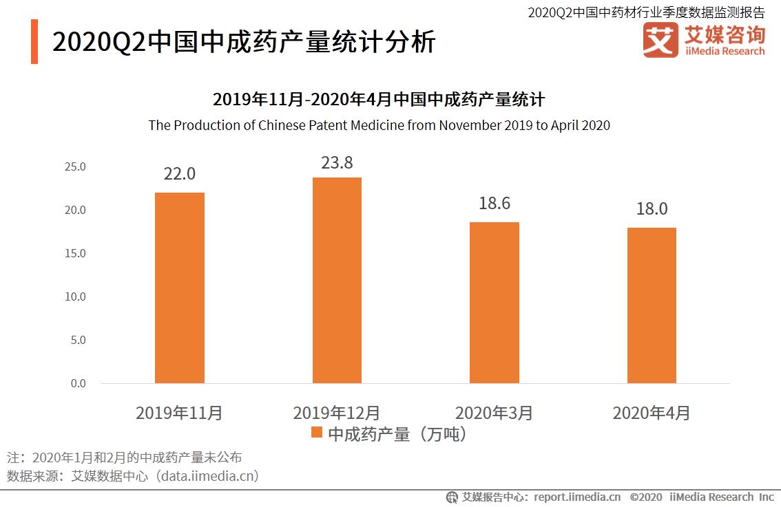 中国中成药产量