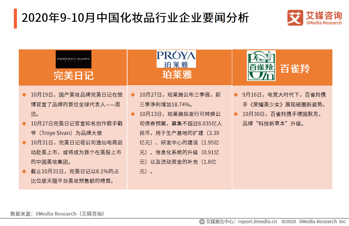 2020年9-10月中国化妆品行业企业要闻分析