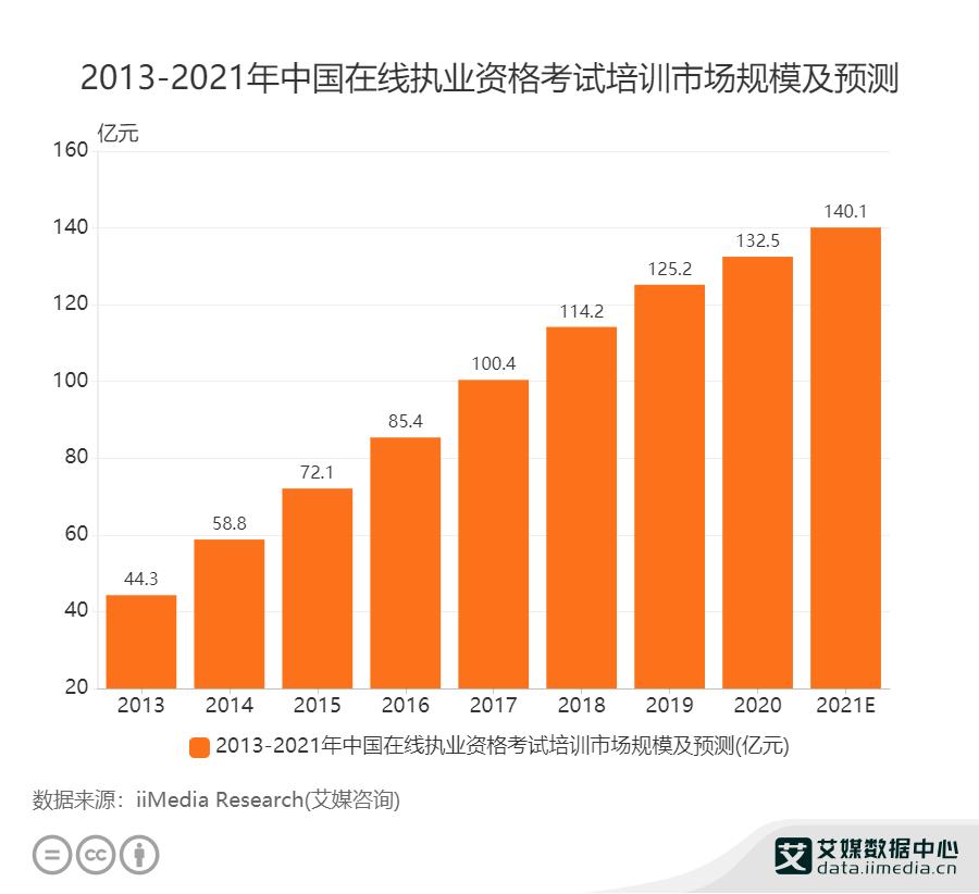 2013——2021年中国在线执业资格考试培训市场规模及预测