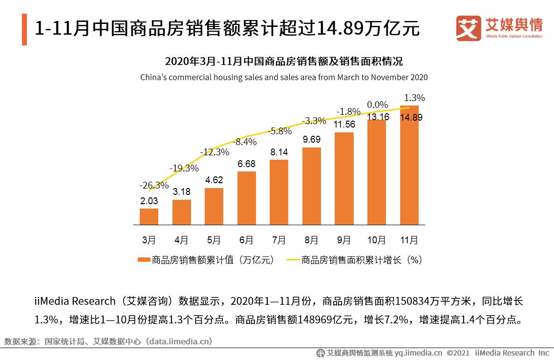 1-11月中国商品房销售额累计超过14.89万亿元