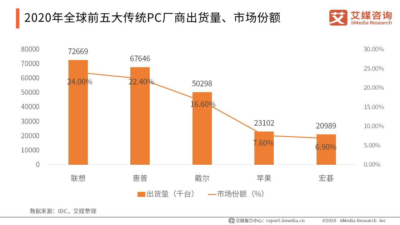 2020年全球前五大传统PC厂商出货量、市场份额
