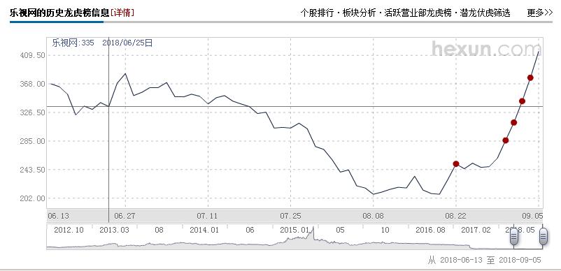 乐视网股票连日涨停,业内人士:游资所为,炒作积极