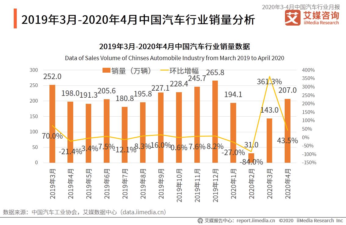 2019年3月-2020年4月中国汽车行业销量分析