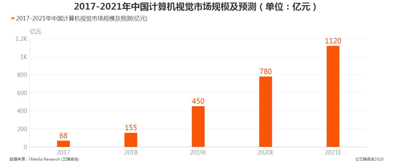 2017-2021年中国计算机视觉市场规模及预测