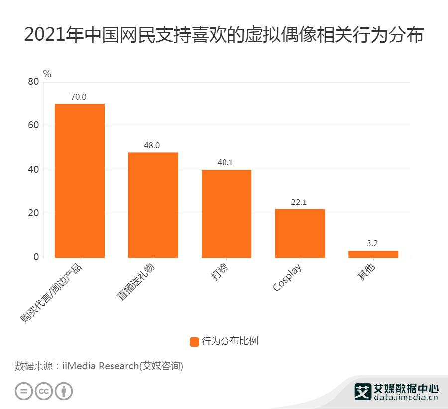 2021年中国70%网民购买代言或周边产品支持虚拟偶像