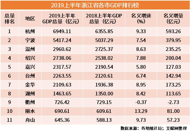 2019年各省经济排行_2019年中国大学经济学全国排行榜排名