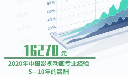 动画行业数据分析:2020年中国影视动画专业经验5—10年的薪酬为16270元
