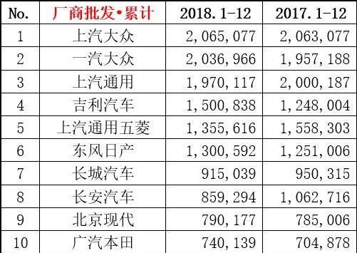 2018年车企销量排行榜出炉:上汽大众蝉联冠军,吉利进前五