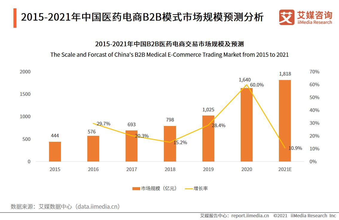 2015-2021年中国医药电商B2B模式市场规模预测分析