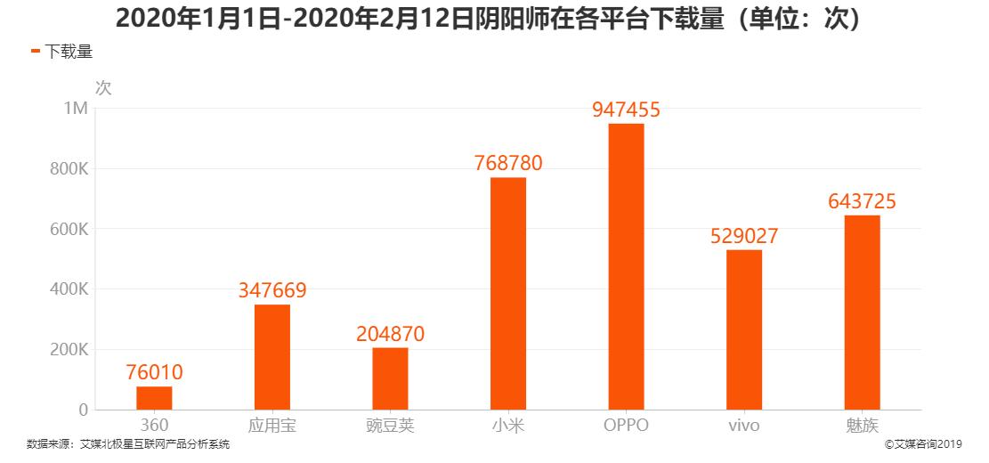 2020年1月1日-2月12日阴阳师在各平台下载量